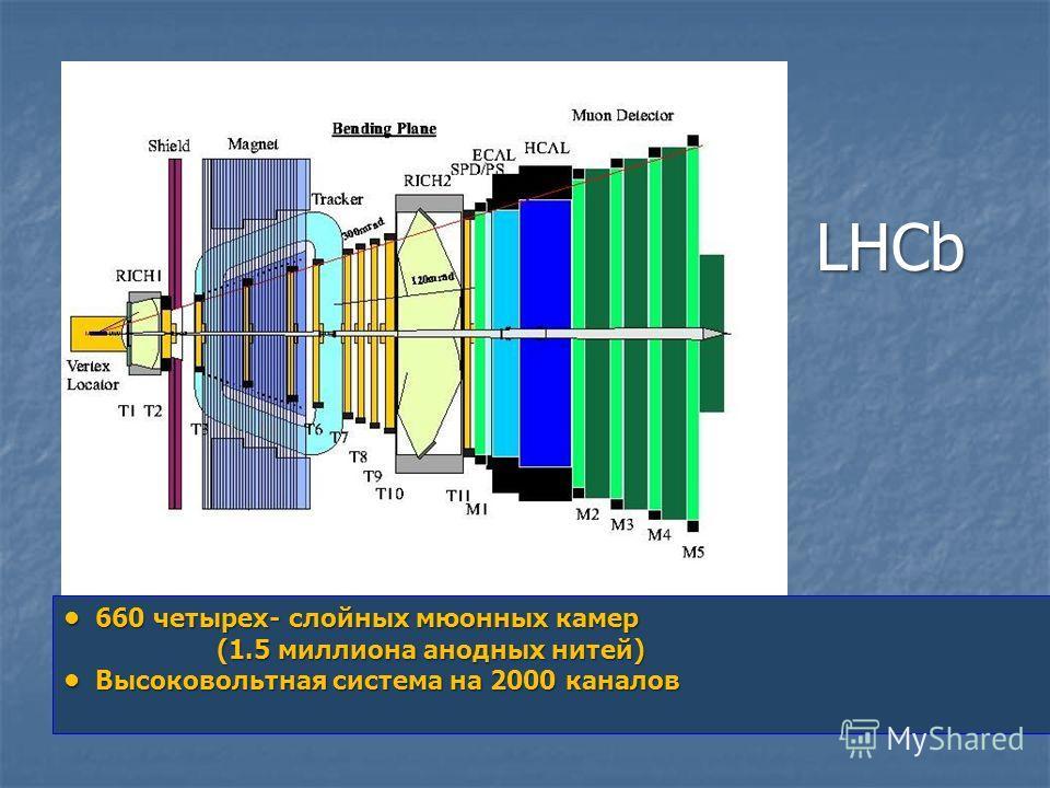 LHCb 660 четырех- слойных мюонных камер 660 четырех- слойных мюонных камер (1.5 миллиона анодных нитей) (1.5 миллиона анодных нитей) Высоковольтная система на 2000 каналов Высоковольтная система на 2000 каналов