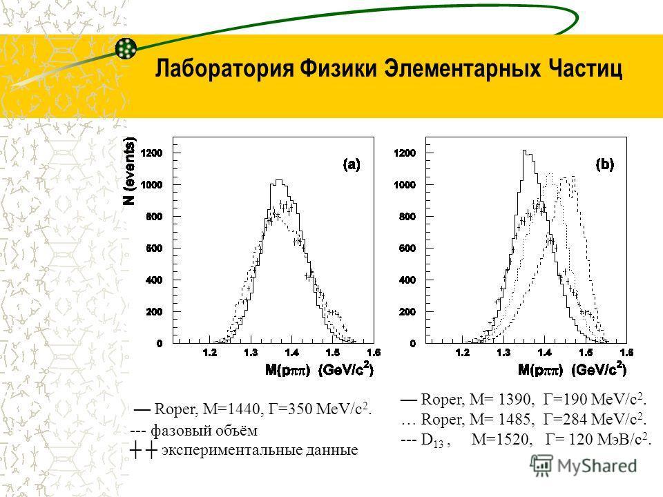 Лаборатория Физики Элементарных Частиц Roper, M=1440, Γ=350 МeV/c 2. --- фазовый объём экспериментальные данные Roper, M= 1390, Γ=190 МeV/c 2. … Roper, M= 1485, Г=284 MeV/c 2. --- D 13, M=1520, Г= 120 МэВ/c 2.