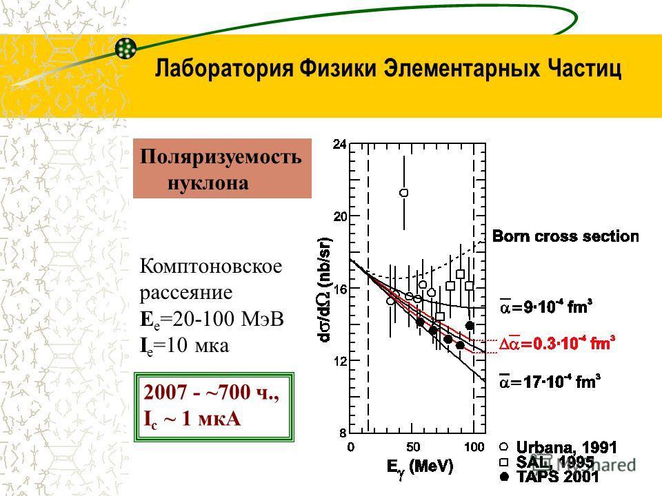 Лаборатория Физики Элементарных Частиц Поляризуемость нуклона Комптоновское рассеяние E е =20-100 МэВ I е =10 мка 2007 - ~700 ч., I c ~ 1 мкА