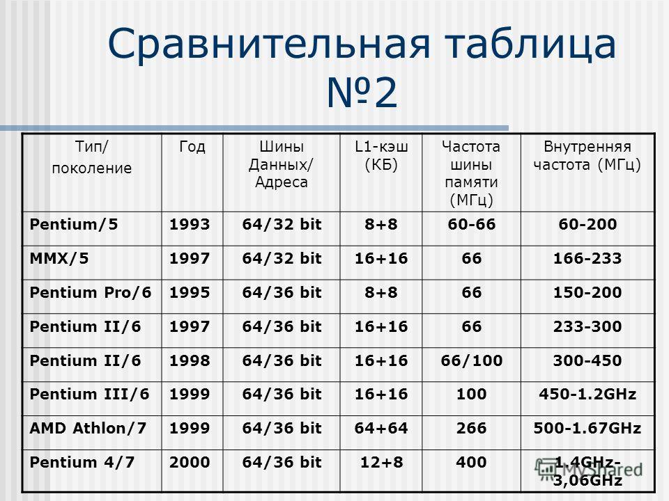 Сравнительная таблица 2 Тип/ поколение ГодШины Данных/ Адреса L1-кэш (КБ) Частота шины памяти (МГц) Внутренняя частота (МГц) Pentium/5199364/32 bit8+860-6660-200 MMX/5199764/32 bit16+1666166-233 Pentium Pro/6199564/36 bit8+866150-200 Pentium II/61997