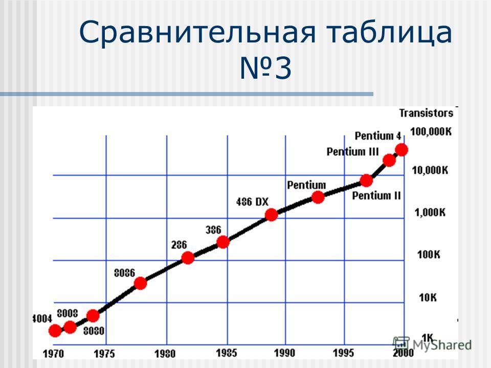 Сравнительная таблица 3