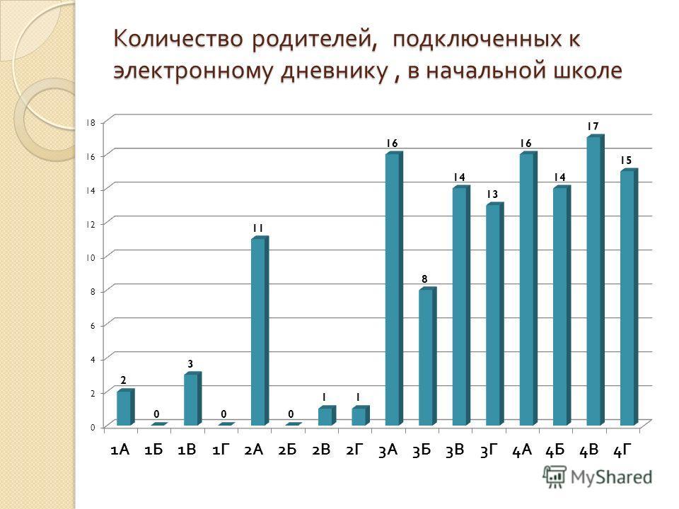 Количество родителей, подключенных к электронному дневнику, в начальной школе