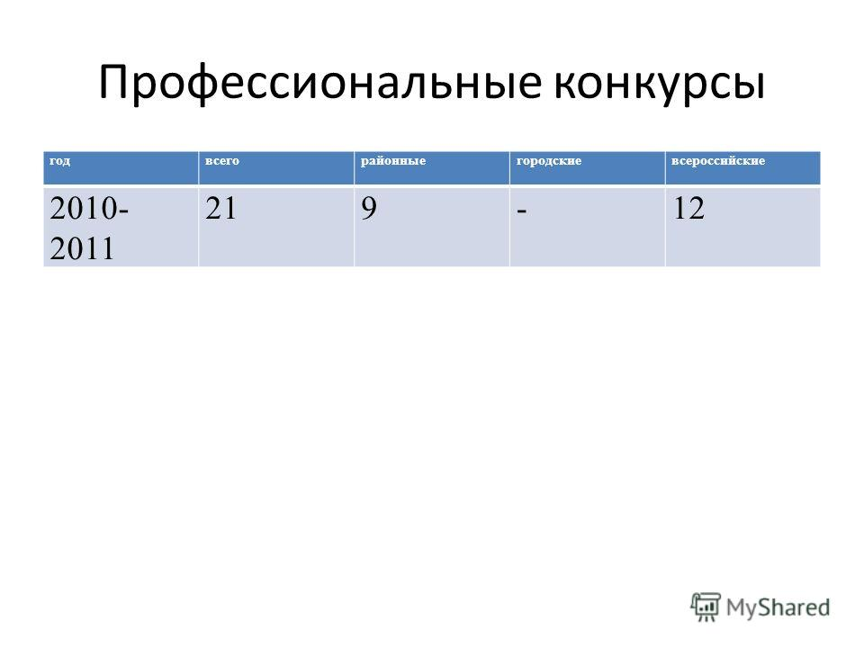 Профессиональные конкурсы годвсегорайонныегородскиевсероссийские 2010- 2011 219-12