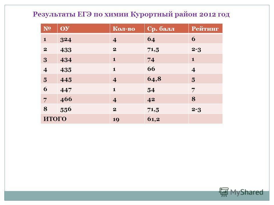 Результаты ЕГЭ по химии Курортный район 2012 год ОУКол-воСр. баллРейтинг 13244646 2433271,52-3 34341741 44351664 5445464,85 64471547 74664428 8556271,52-3 ИТОГО1961,2