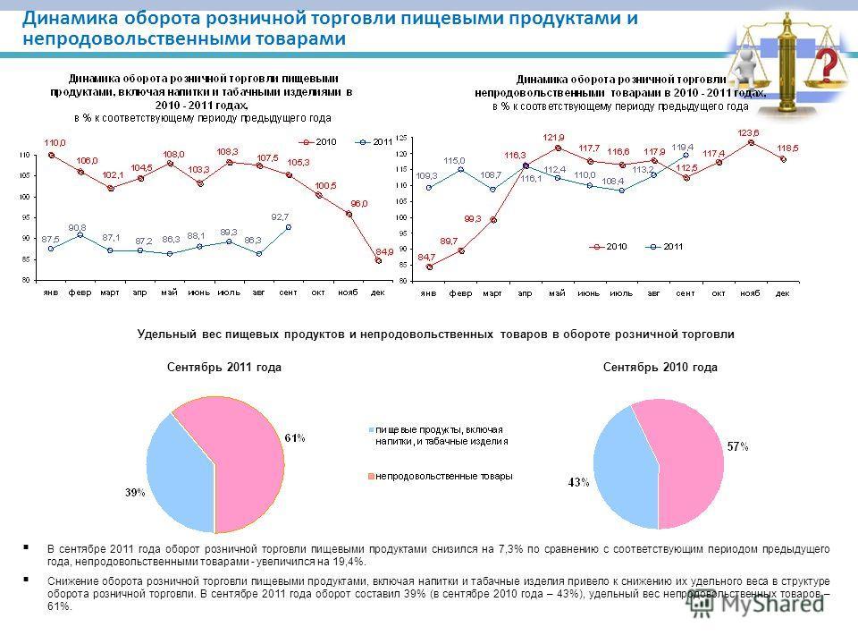 Динамика оборота розничной торговли пищевыми продуктами и непродовольственными товарами В сентябре 2011 года оборот розничной торговли пищевыми продуктами снизился на 7,3% по сравнению с соответствующим периодом предыдущего года, непродовольственными