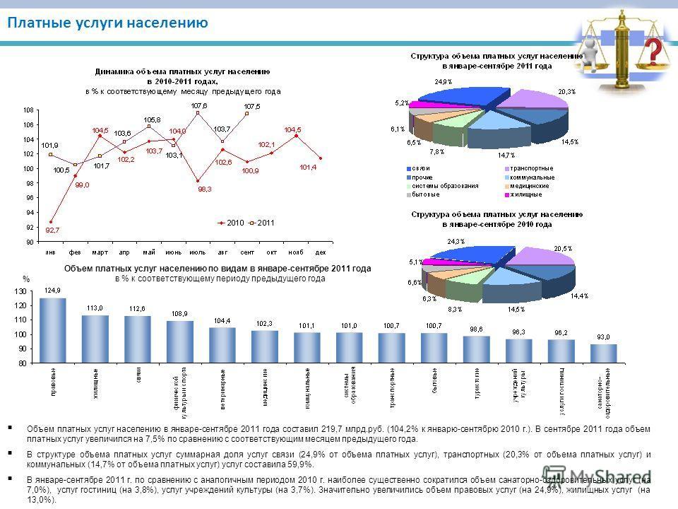 Платные услуги населению Объем платных услуг населению в январе-сентябре 2011 года составил 219,7 млрд.руб. (104,2% к январю-сентябрю 2010 г.). В сентябре 2011 года объем платных услуг увеличился на 7,5% по сравнению с соответствующим месяцем предыду