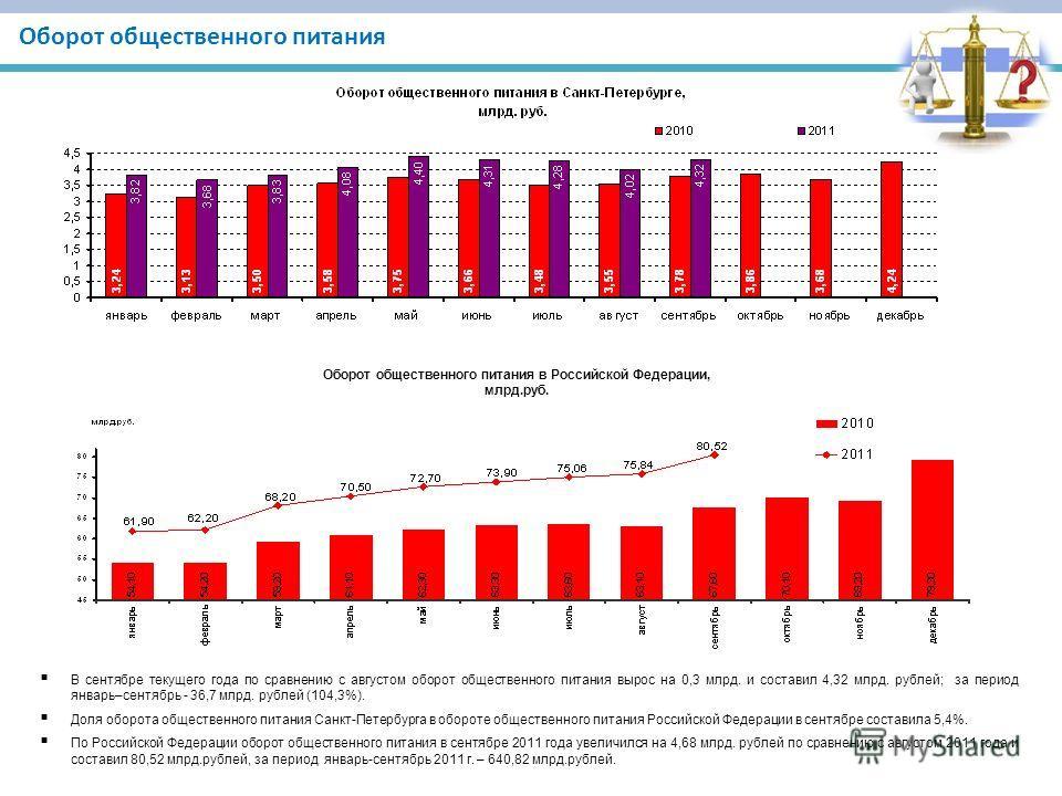 Оборот общественного питания В сентябре текущего года по сравнению с августом оборот общественного питания вырос на 0,3 млрд. и составил 4,32 млрд. рублей; за период январь–сентябрь - 36,7 млрд. рублей (104,3%). Доля оборота общественного питания Сан