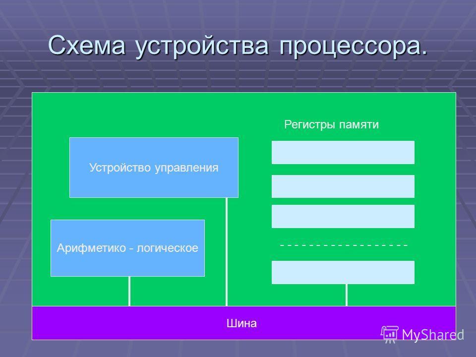 Схема устройства процессора. Устройство управления Арифметико - логическое Шина Регистры памяти - - - - - - - - -