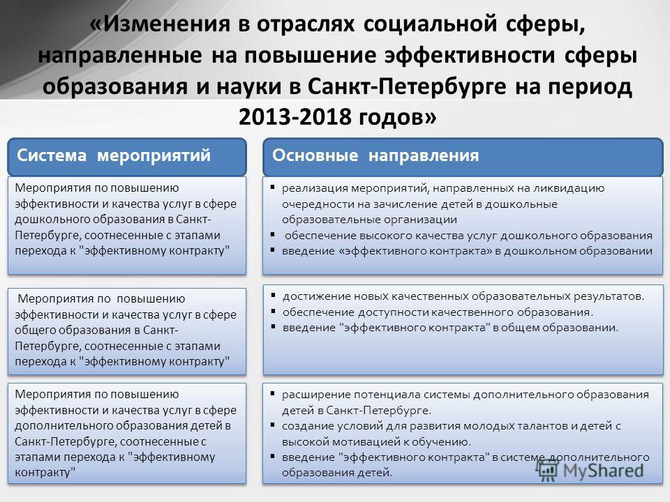 «Изменения в отраслях социальной сферы, направленные на повышение эффективности сферы образования и науки в Санкт-Петербурге на период 2013-2018 годов» Основные направления Система мероприятий достижение новых качественных образовательных результатов