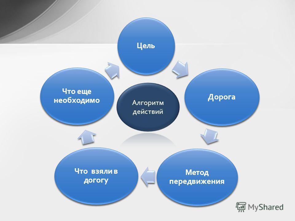 ЦельДорога Метод передвижения Что взяли в догогу Что еще необходимо