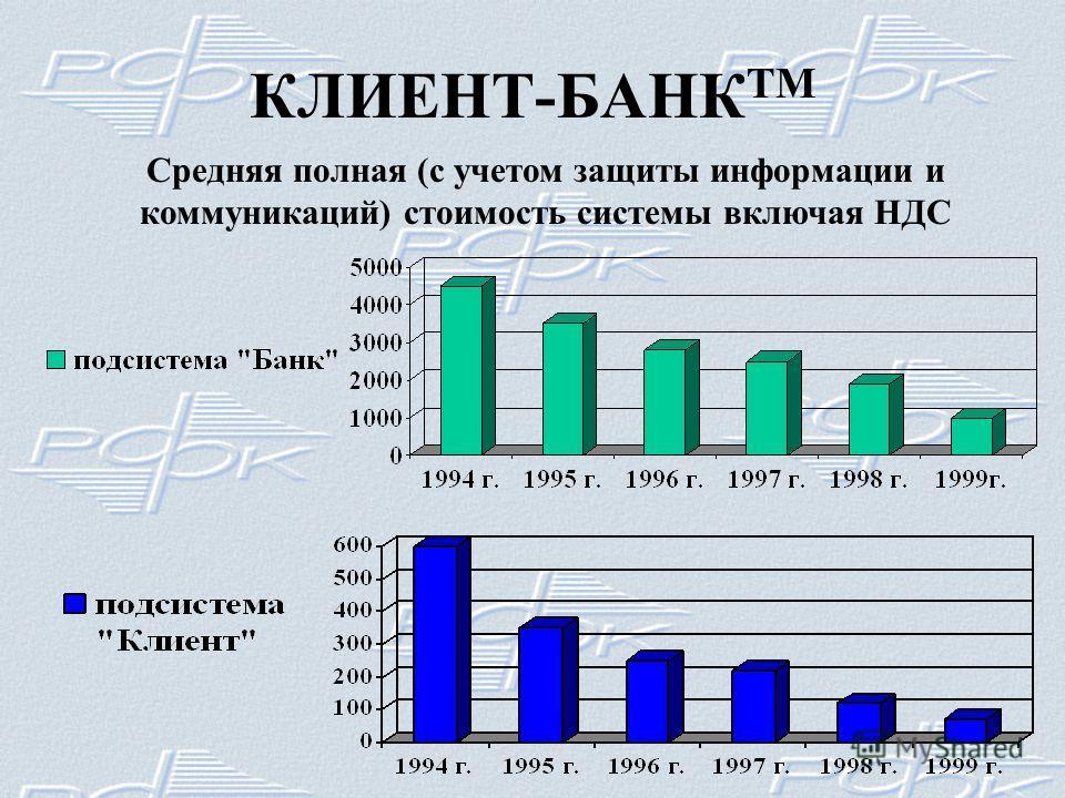 КЛИЕНТ-БАНК ТМ Средняя полная (с учетом защиты информации и коммуникаций) стоимость системы включая НДС