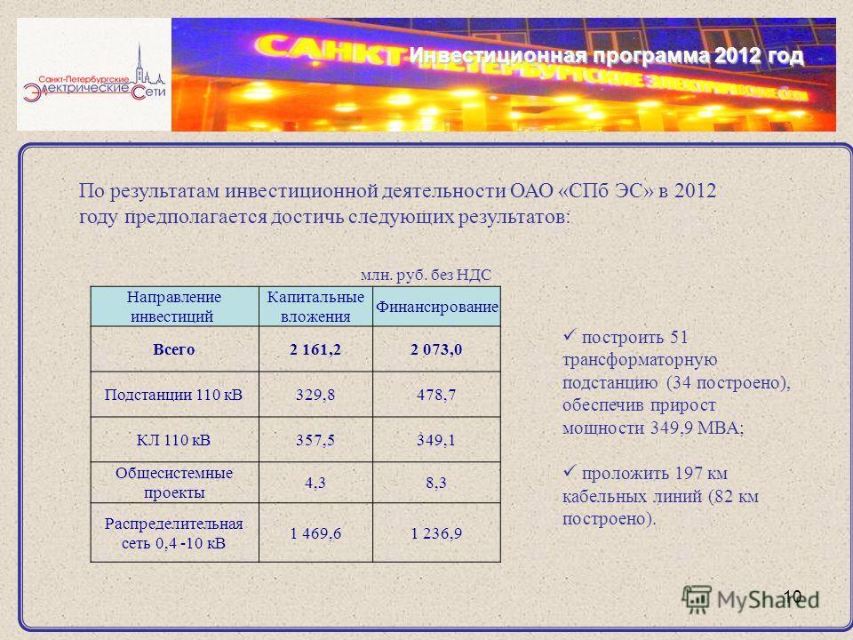 10 Инвестиционная программа 2012 год Направление инвестиций Капитальные вложения Финансирование Всего2 161,22 073,0 Подстанции 110 кВ329,8478,7 КЛ 110 кВ357,5349,1 Общесистемные проекты 4,38,3 Распределительная сеть 0,4 -10 кВ 1 469,61 236,9 По резул