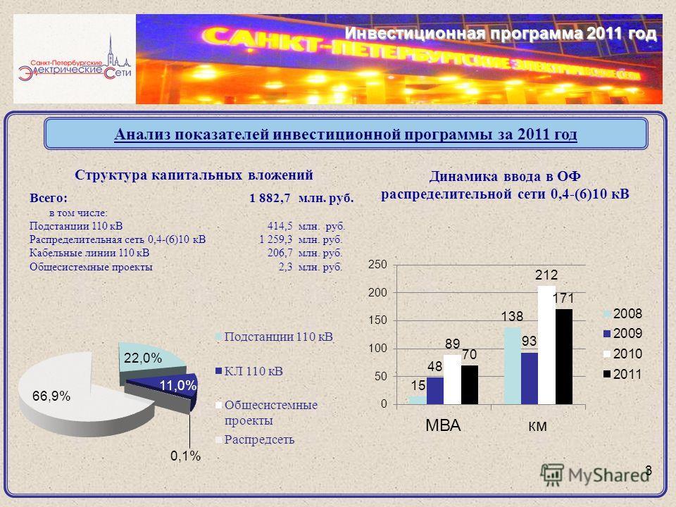 Анализ показателей инвестиционной программы за 2011 год 3 Структура капитальных вложений Всего:1 882,7млн. руб. в том числе: Подстанции 110 кВ414,5 млн. руб. Распределительная сеть 0,4-(6)10 кВ1 259,3млн. руб. Кабельные линии 110 кВ206,7млн. руб. Общ