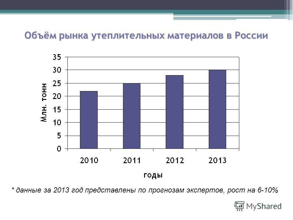 Объём рынка утеплительных материалов в России * данные за 2013 год представлены по прогнозам экспертов, рост на 6-10%