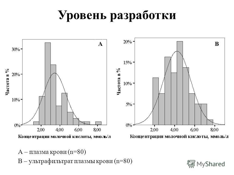Уровень разработки А – плазма крови (n=80) В – ультрафильтрат плазмы крови (n=80)