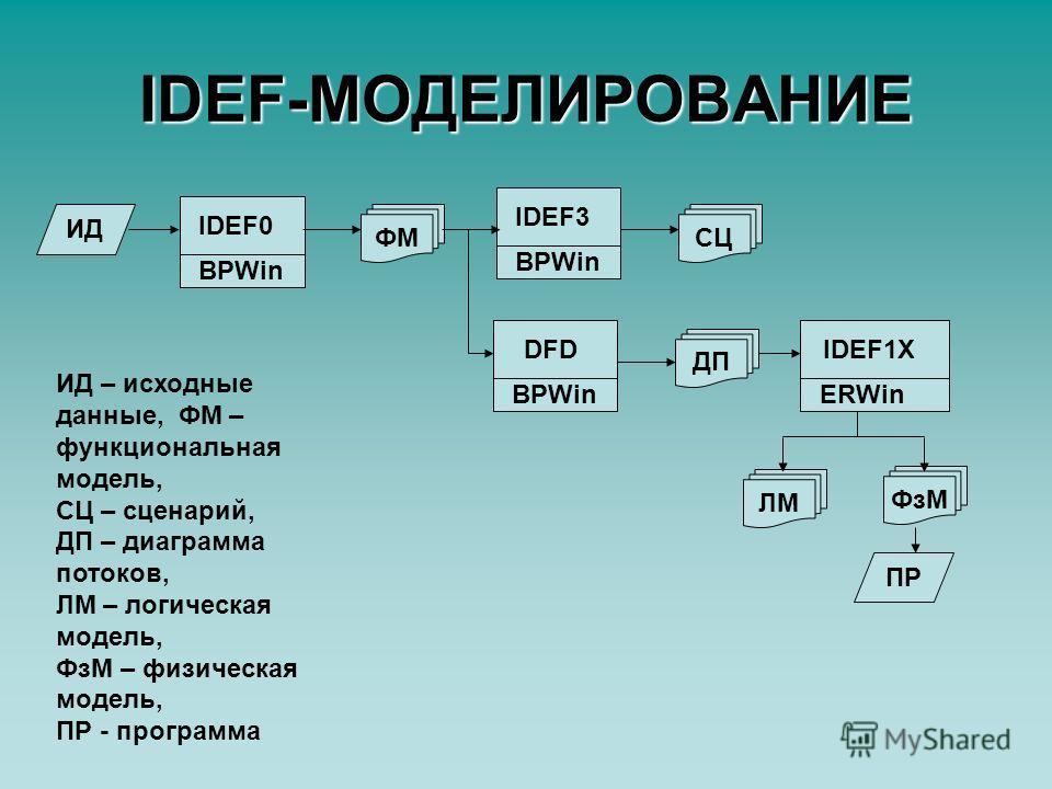 IDEF-МОДЕЛИРОВАНИЕ ИД ФМ IDEF0 BPWin IDEF3 BPWin DFD BPWin СЦ ДП IDEF1X ERWin ФзМ ЛМ ПР ИД – исходные данные, ФМ – функциональная модель, СЦ – сценарий, ДП – диаграмма потоков, ЛМ – логическая модель, ФзМ – физическая модель, ПР - программа