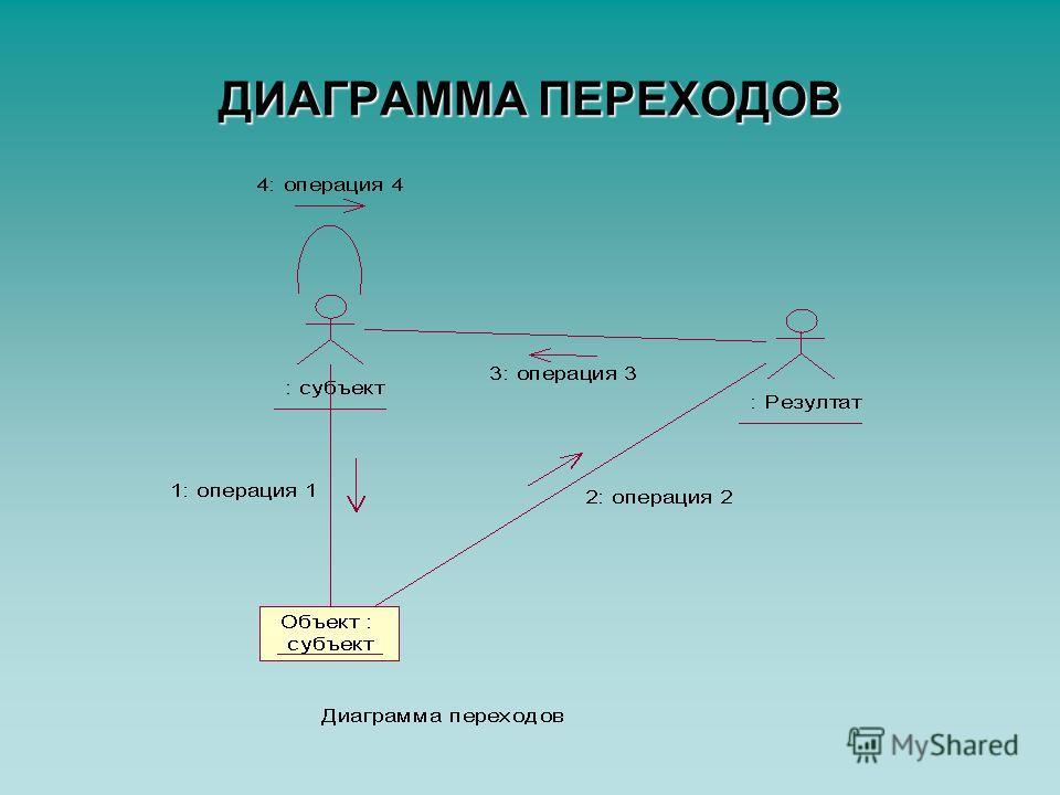 ДИАГРАММА ПЕРЕХОДОВ