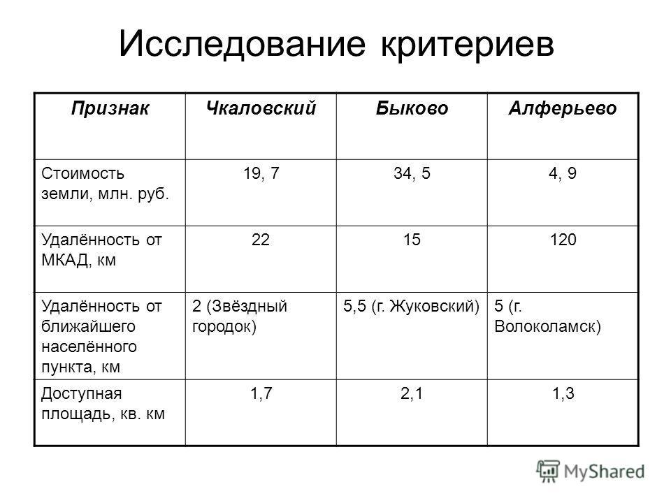 Исследование критериев ПризнакЧкаловскийБыковоАлферьево Стоимость земли, млн. руб. 19, 734, 54, 9 Удалённость от МКАД, км 2215120 Удалённость от ближайшего населённого пункта, км 2 (Звёздный городок) 5,5 (г. Жуковский)5 (г. Волоколамск) Доступная пло
