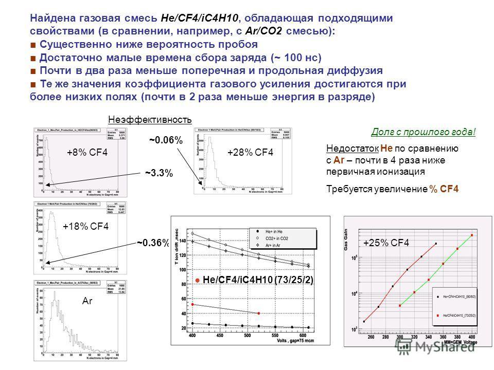 ~3.3% ~0.06% +8% CF4 +18% CF4 +28% CF4 +25% CF4 Найдена газовая смесь He/CF4/iC4H10, обладающая подходящими свойствами (в сравнении, например, с Ar/CO2 смесью): Существенно ниже вероятность пробоя Достаточно малые времена сбора заряда (~ 100 нс) Почт