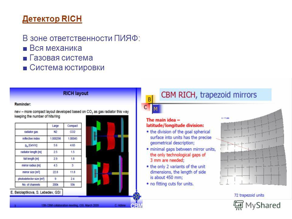 Детектор RICH В зоне ответственности ПИЯФ: Вся механика Газовая система Система юстировки