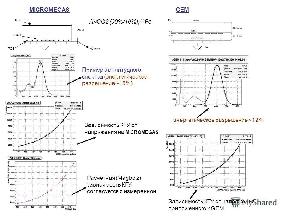 MICROMEGAS 3мм 75 мкм GEM Ar/CO2 (90%/10%), 55 Fe cathode mesh PCB Пример амплитудного спектра (энергетическое разрешение ~15%) энергетическое разрешение ~12% Зависимость КГУ от напряжения на MICROMEGAS Расчетная (Magbolz) зависимость КГУ согласуется