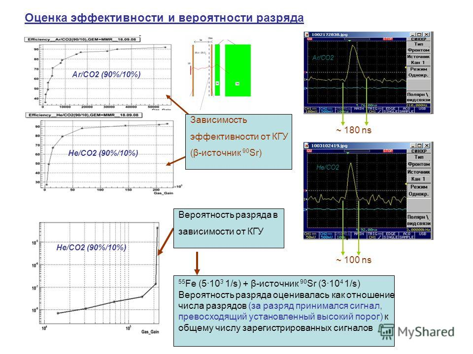 Оценка эффективности и вероятности разряда ~ 180 ns ~ 100 ns Ar/CO2 (90%/10%) He/CO2 (90%/10%) 55 Fe (510 3 1/s) + β-источник 90 Sr (310 4 1/s) Вероятность разряда оценивалась как отношение числа разрядов (за разряд принимался сигнал, превосходящий у
