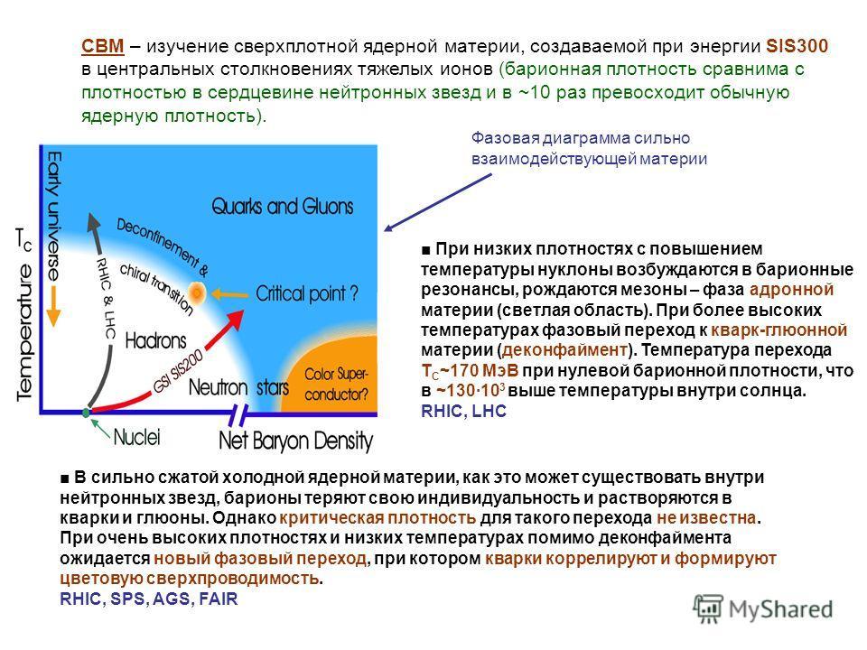 При низких плотностях с повышением температуры нуклоны возбуждаются в барионные резонансы, рождаются мезоны – фаза адронной материи (светлая область). При более высоких температурах фазовый переход к кварк-глюонной материи (деконфаймент). Температура
