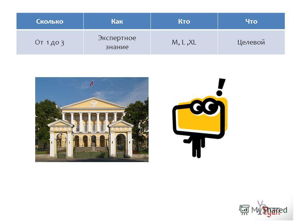 имидж СколькоКакКтоЧто От 1 до 3 Экспертное знание M, L,XLЦелевой
