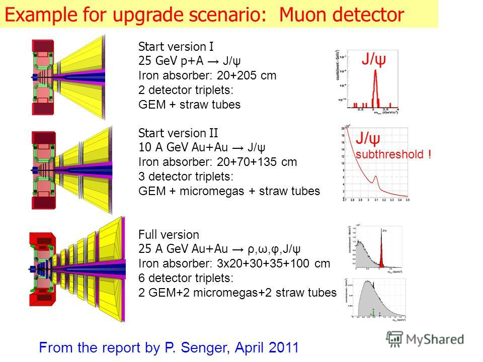 Example for upgrade scenario: Muon detector Start version I 25 GeV p+A J/ψ Iron absorber: 20+205 cm 2 detector triplets: GEM + straw tubes Start version II 10 A GeV Au+Au J/ψ Iron absorber: 20+70+135 cm 3 detector triplets: GEM + micromegas + straw t