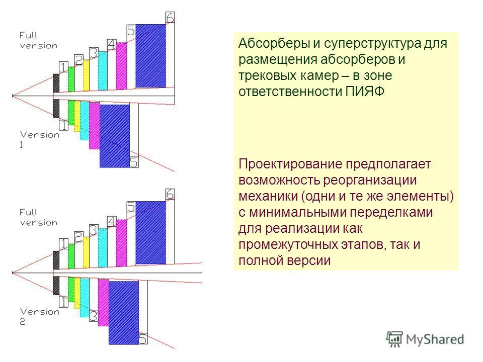 Абсорберы и суперструктура для размещения абсорберов и трековых камер – в зоне ответственности ПИЯФ Проектирование предполагает возможность реорганизации механики (одни и те же элементы) с минимальными переделками для реализации как промежуточных эта