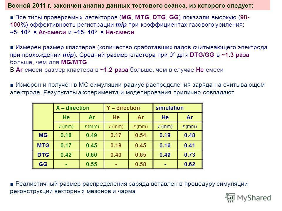 Весной 2011 г. закончен анализ данных тестового сеанса, из которого следует: Все типы проверяемых детекторов (MG, MTG, DTG, GG) показали высокую (98- 100%) эффективность регистрации mip при коэффициентах газового усиления: ~5 10 3 в Ar-смеси и ~15 10