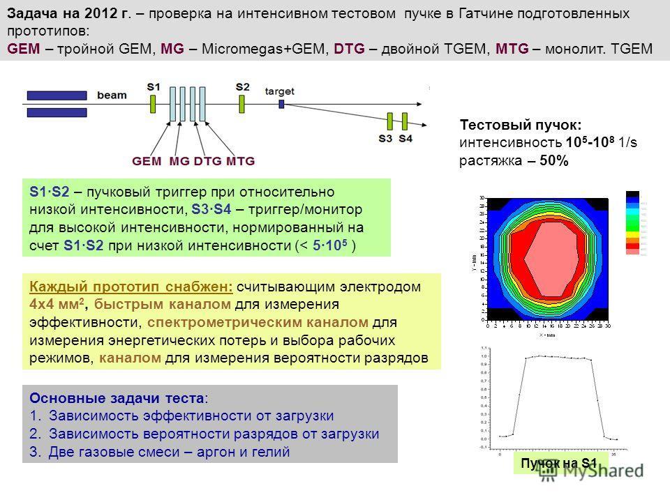 Задача на 2012 г. – проверка на интенсивном тестовом пучке в Гатчине подготовленных прототипов: GEM – тройной GEM, MG – Micromegas+GEM, DTG – двойной ТGEM, MTG – монолит. ТGEM Основные задачи теста: 1.Зависимость эффективности от загрузки 2.Зависимос