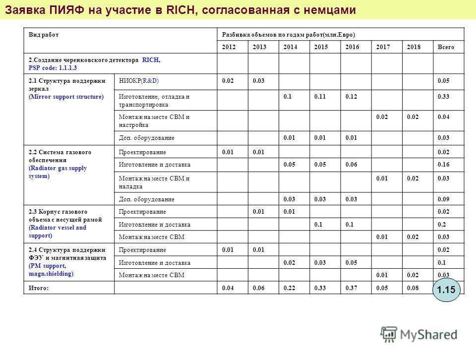 Вид работРазбивка объемов по годам работ(млн.Евро) 2012201320142015201620172018Всего 2.Создание черенковского детектора RICH, PSP code: 1.1.1.3 2.1 Структура поддержки зеркал (Mirror support structure) НИОКР(R&D)0.020.030.05 Изготовление, отладка и т