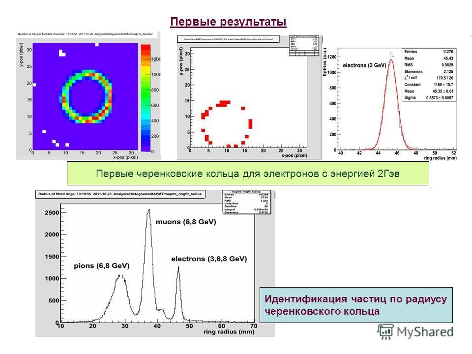 Первые результаты Первые черенковские кольца для электронов с энергией 2Гэв Идентификация частиц по радиусу черенковского кольца
