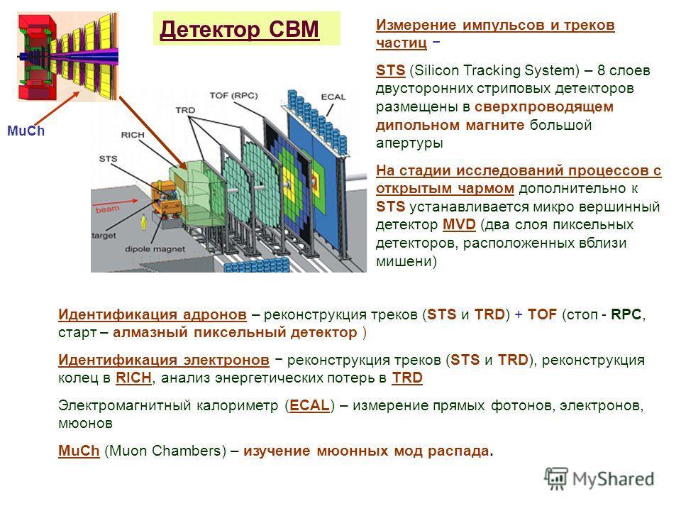 MuCh Детектор СВМ Измерение импульсов и треков частиц STS (Silicon Tracking System) – 8 слоев двусторонних стриповых детекторов размещены в сверхпроводящем дипольном магните большой апертуры На стадии исследований процессов с открытым чармом дополнит