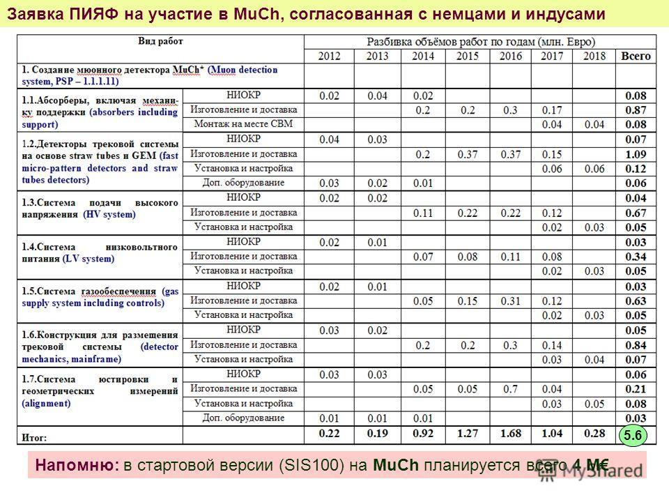 Заявка ПИЯФ на участие в MuCh, согласованная с немцами и индусами Напомню: в стартовой версии (SIS100) на MuCh планируется всего 4 М 5.6