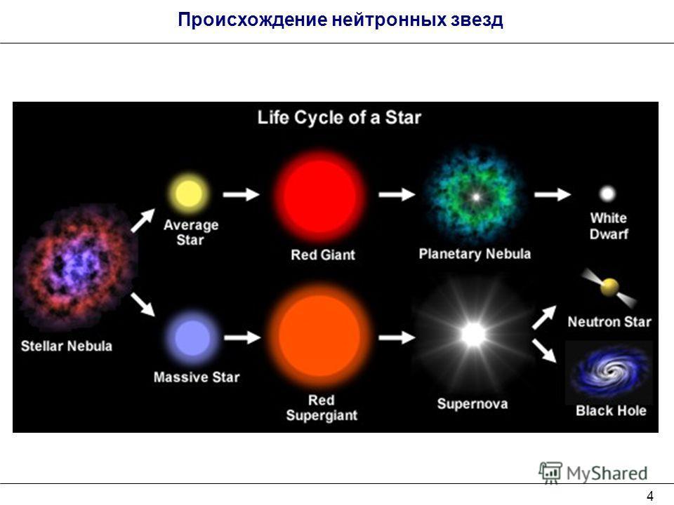 4 Происхождение нейтронных звезд