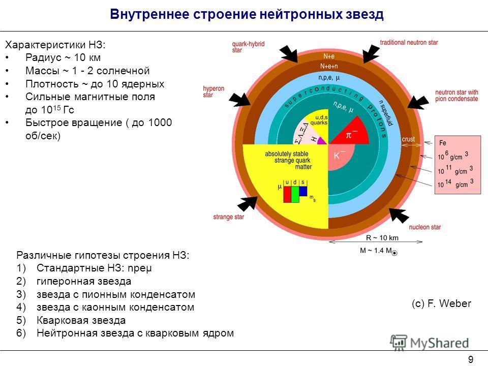 9 (с) F. Weber Характеристики НЗ: Радиус ~ 10 км Массы ~ 1 - 2 солнечной Плотность ~ до 10 ядерных Сильные магнитные поля до 10 15 Гс Быстрое вращение ( до 1000 об/сек) Внутреннее строение нейтронных звезд Различные гипотезы строения НЗ: 1)Стандартны