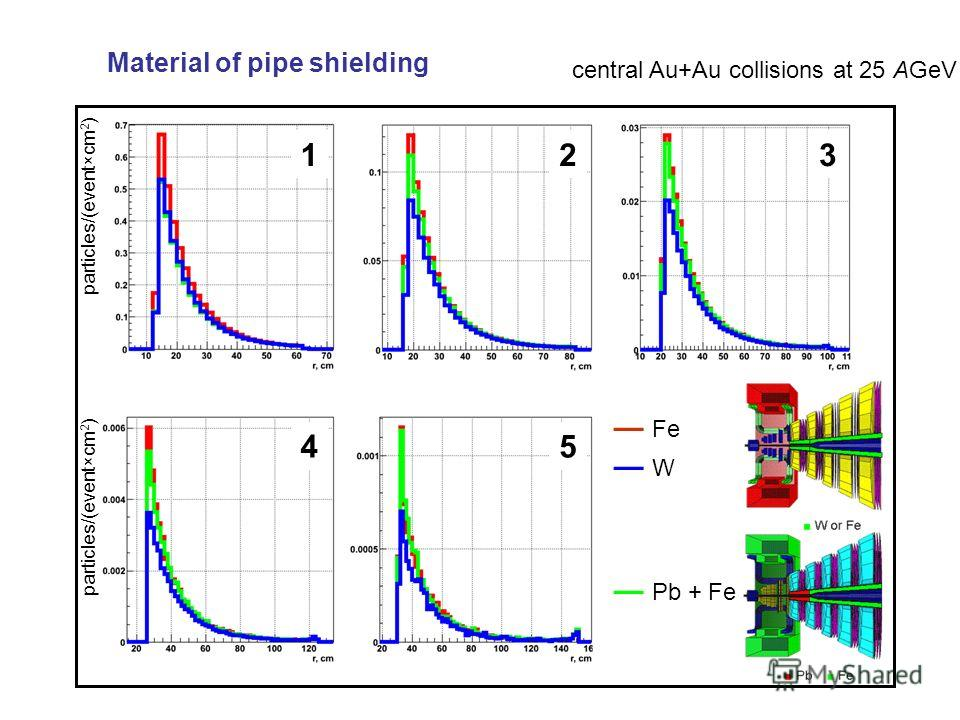 Material of pipe shielding particles/(event×cm 2 ) 123 45 Fe W Pb + Fe central Au+Au collisions at 25 AGeV