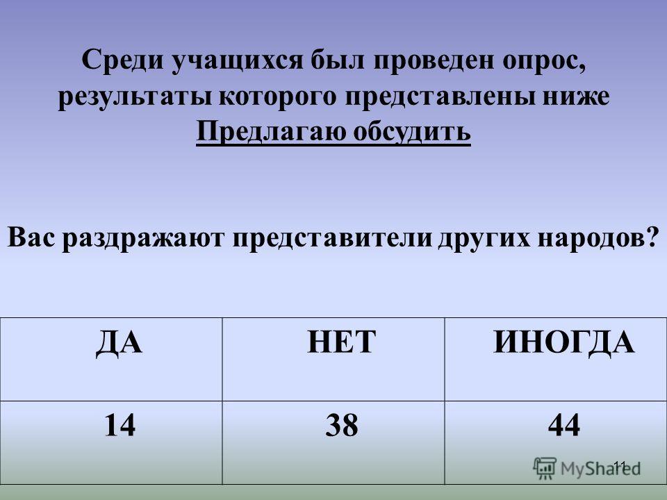11 ДАНЕТИНОГДА 143844 Среди учащихся был проведен опрос, результаты которого представлены ниже Предлагаю обсудить Вас раздражают представители других народов?