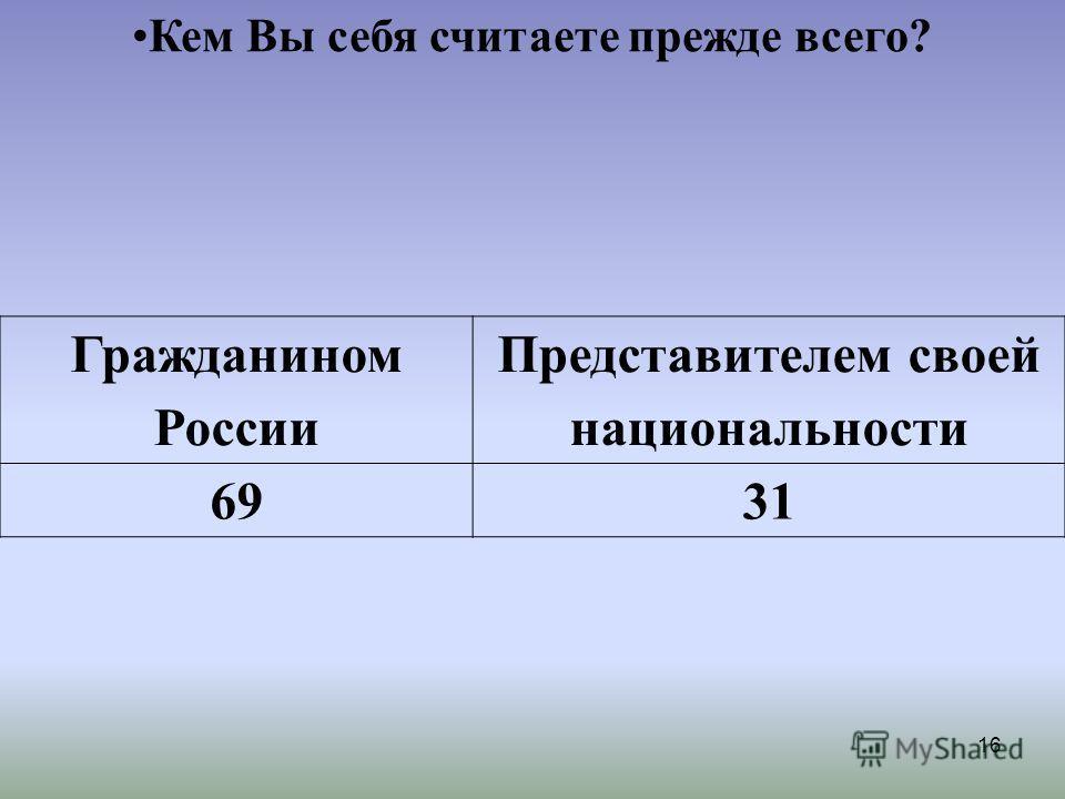 16 Гражданином России Представителем своей национальности 6931 Кем Вы себя считаете прежде всего?