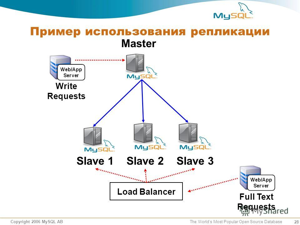 28 Copyright 2006 MySQL AB The Worlds Most Popular Open Source Database Пример использования репликации Master Slave 1 Slave 3 Full Text Requests Write Requests Slave 2 Load Balancer