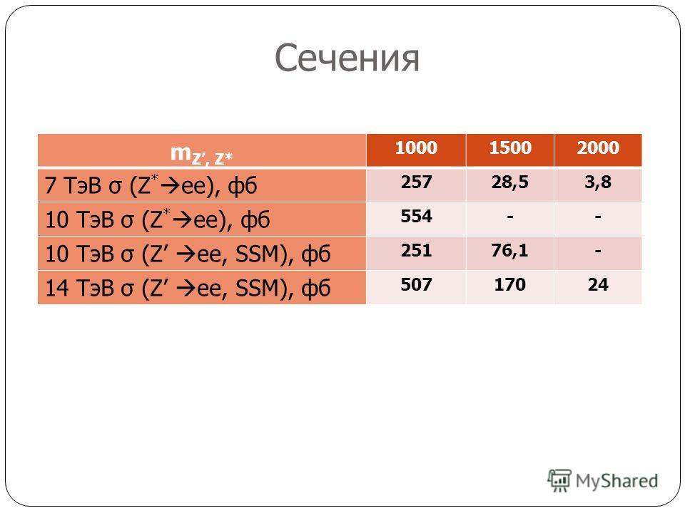 Сечения m Z, Z* 100015002000 7 ТэВ σ (Z * ee), фб 25728,53,8 10 ТэВ σ (Z * ee), фб 554-- 10 ТэВ σ (Z ee, SSM), фб 25176,1- 14 ТэВ σ (Z ee, SSM), фб 50717024