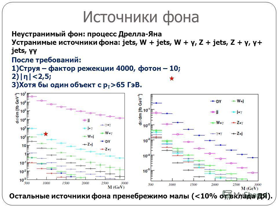 Источники фона После требований: 1)Струя – фактор режекции 4000, фотон – 10; 2)|η|65 ГэВ. Неустранимый фон: процесс Дрелла-Яна Устранимые источники фона: jets, W + jets, W + γ, Z + jets, Z + γ, γ+ jets, γγ Остальные источники фона пренебрежимо малы (