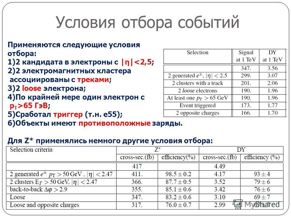 Условия отбора событий Применяются следующие условия отбора: 1)2 кандидата в электроны с |η|65 ГэВ; 5)Сработал триггер (т.н. e55); 6)Объекты имеют противоположные заряды. Для Z* применялись немного другие условия отбора: