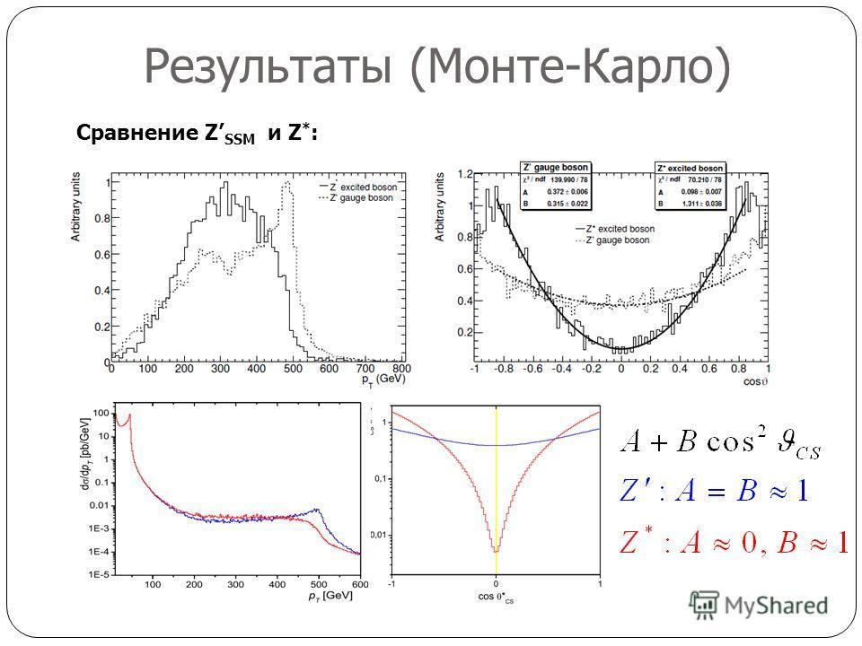 Результаты (Монте-Карло) Сравнение Z SSM и Z * :