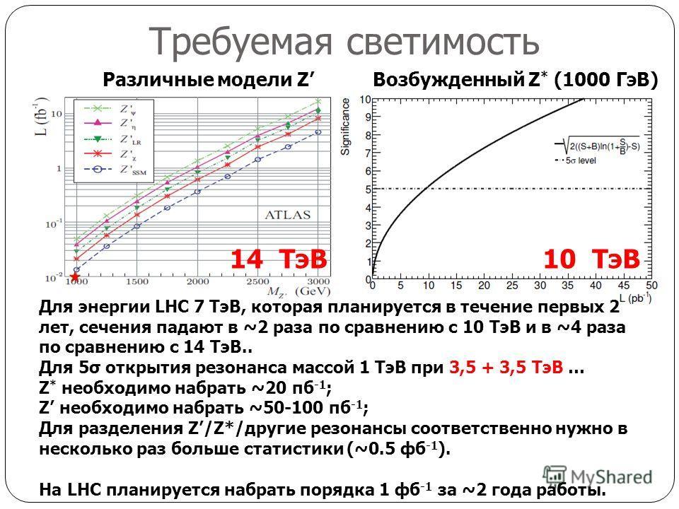 Требуемая светимость Различные модели ZВозбужденный Z * (1000 ГэВ) Для энергии LHC 7 ТэВ, которая планируется в течение первых 2 лет, сечения падают в ~2 раза по сравнению с 10 ТэВ и в ~4 раза по сравнению с 14 ТэВ.. Для 5σ открытия резонанса массой