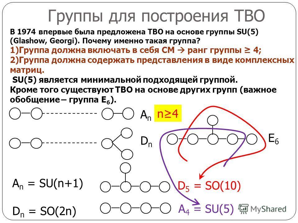 Группы для построения ТВО E6E6 DnDn A n = SU(n+1) D n = SO(2n) A 4 = SU(5) D 5 = SO(10) AnAn В 1974 впервые была предложена ТВО на основе группы SU(5) (Glashow, Georgi). Почему именно такая группа? 1)Группа должна включать в себя СМ ранг группы 4; 2)