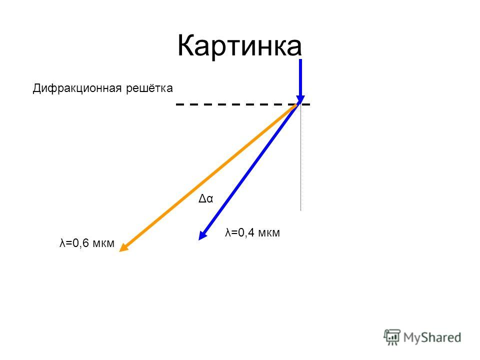 Картинка Дифракционная решётка λ=0,4 мкм λ=0,6 мкм Δα