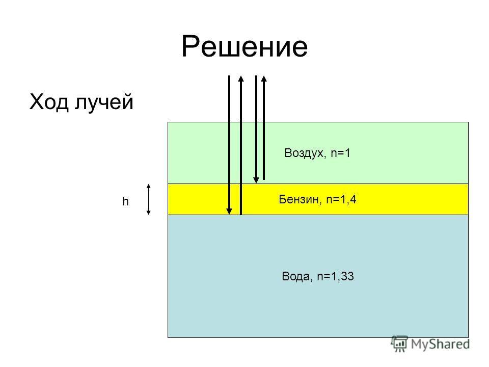 Решение Ход лучей Вода, n=1,33 Бензин, n=1,4 Воздух, n=1 h